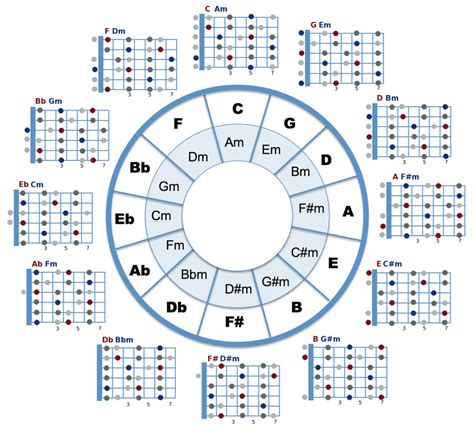 Circle of Fifths and open chord positions combined