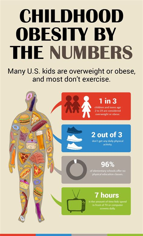 Childhood obesity has more than doubled in children and