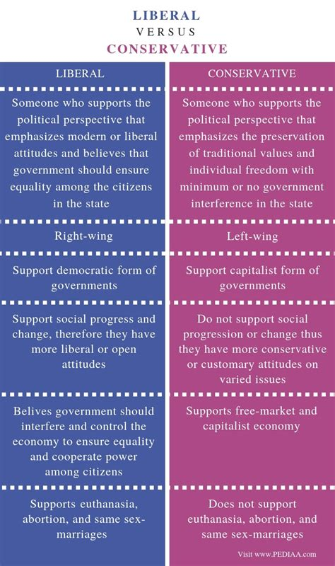 Difference Between Liberal and Conservative - Pediaa