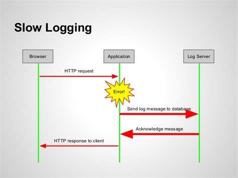 Low Latency Logging with RabbitMQ (PHP London - 4th Sep 2014)