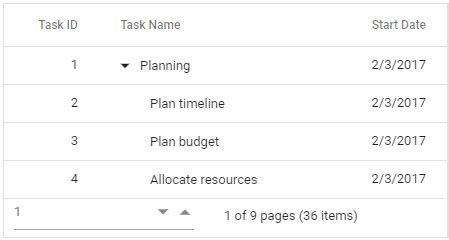 Pagination in Angular Tree Table/Tree Grid   Pager