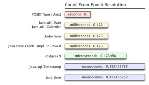 timestamp - Current time in microseconds in java - Stack