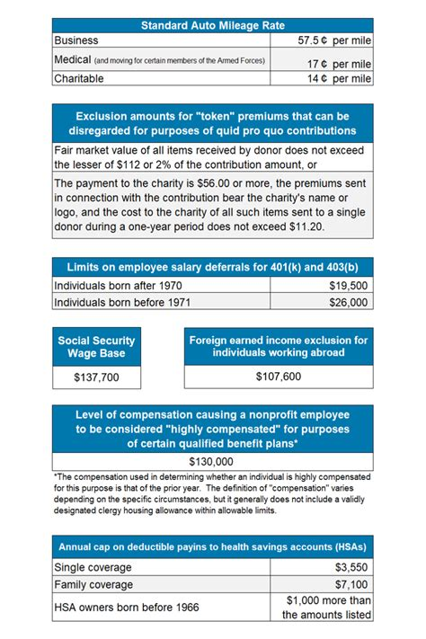 Annual update to IRS rules/regs for non-profits - Common